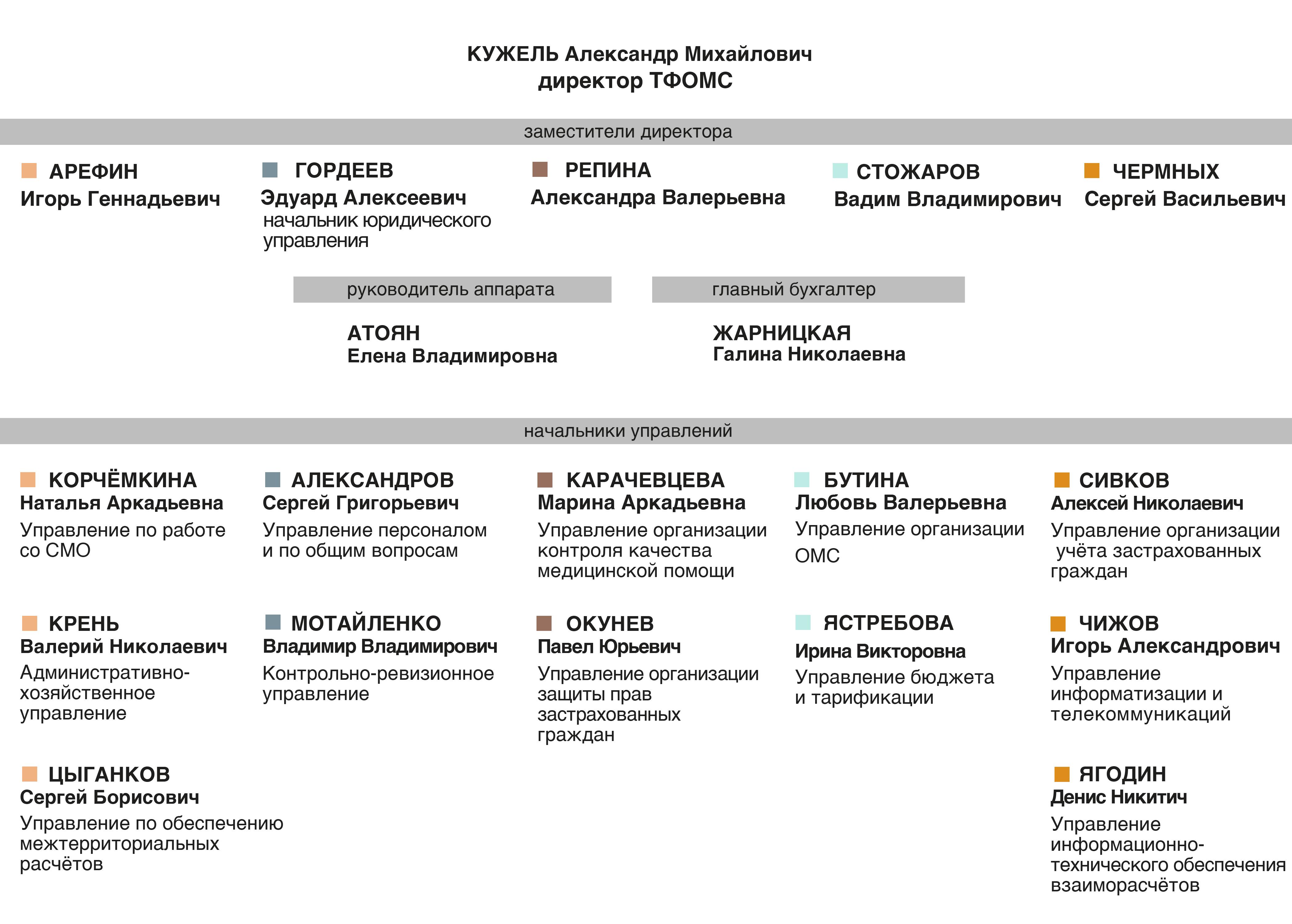 https://spboms.ru/sites/default/files/diagram2.jpg